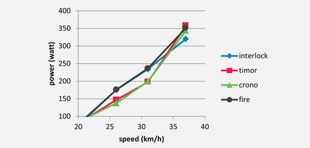 tabella-aerodynamik-en